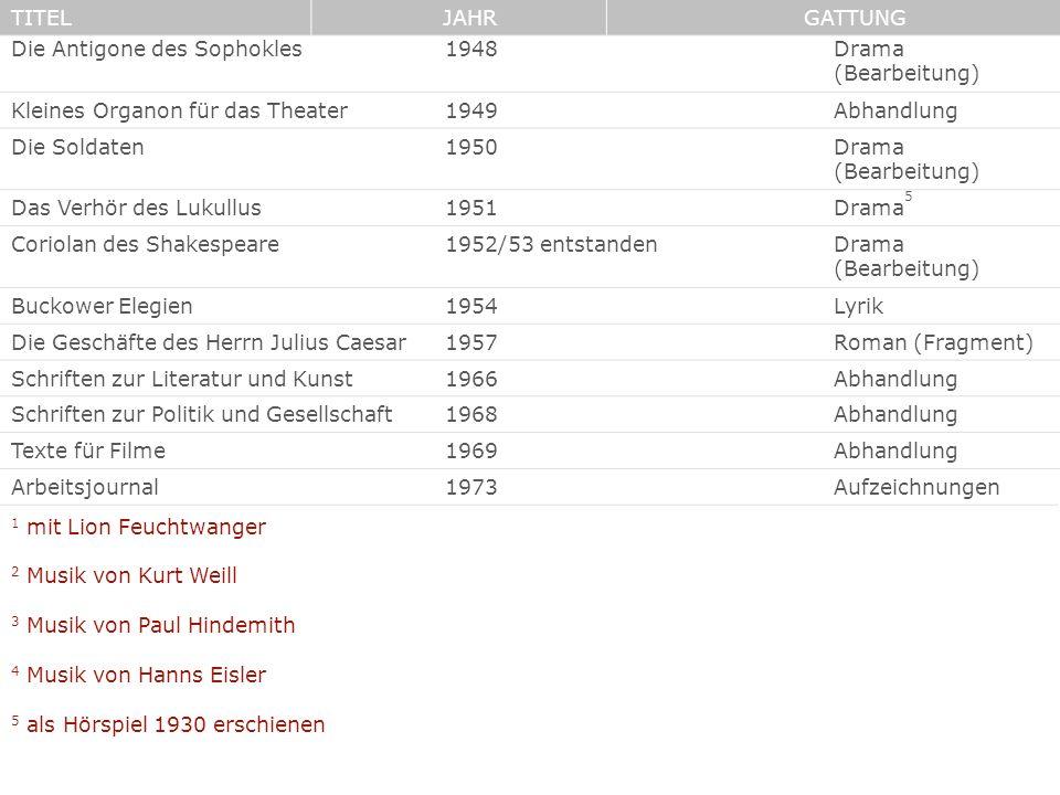 Die Antigone des Sophokles1948Drama (Bearbeitung) Kleines Organon für das Theater1949Abhandlung Die Soldaten1950Drama (Bearbeitung) Das Verhör des Luk