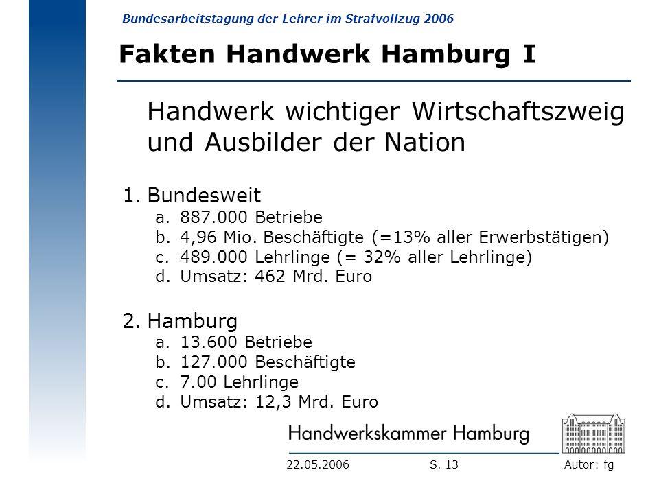 Autor: fg Bundesarbeitstagung der Lehrer im Strafvollzug 2006 S. 1322.05.2006 Fakten Handwerk Hamburg I Handwerk wichtiger Wirtschaftszweig und Ausbil