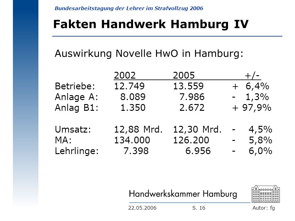 Autor: fg Bundesarbeitstagung der Lehrer im Strafvollzug 2006 S. 1622.05.2006 Fakten Handwerk Hamburg IV Auswirkung Novelle HwO in Hamburg: 20022005 +