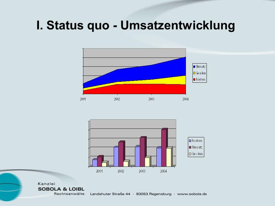 I. Status quo - Kanzlei GbR mit 2 Gesellschaftern 2 Schwerpunkte: Verwaltungs- und Umweltrecht, IT-Recht 1 Rechtsanwältin im Angestelltenverhältnis 2