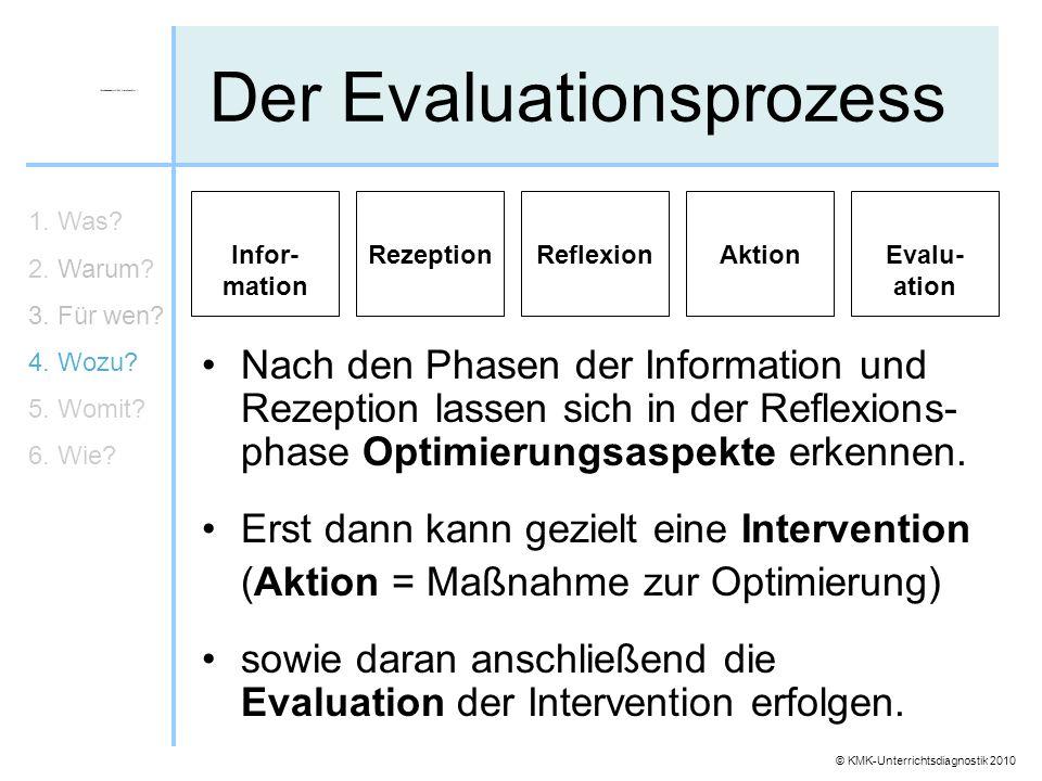 © KMK-Unterrichtsdiagnostik 2010 Der Evaluationsprozess Nach den Phasen der Information und Rezeption lassen sich in der Reflexions- phase Optimierung