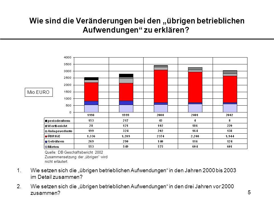 5 Wie sind die Veränderungen bei den übrigen betrieblichen Aufwendungen zu erklären? Mio.EURO Quelle: DB Geschäftsbericht 2002 Zusammensetzung der übr