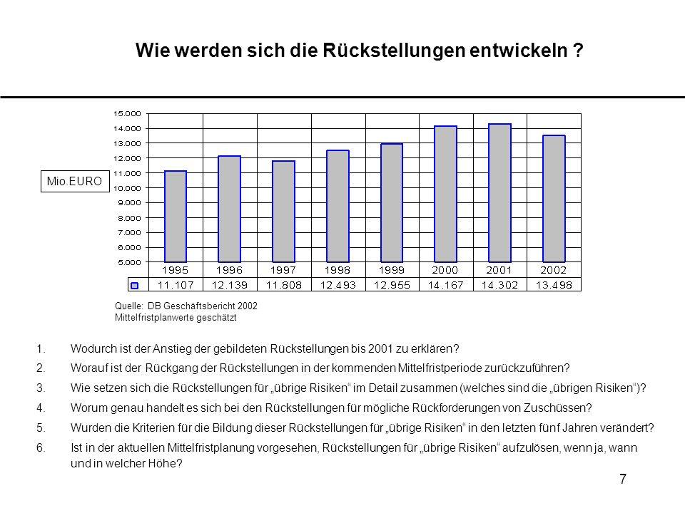 7 Wie werden sich die Rückstellungen entwickeln ? Mio.EURO Quelle: DB Geschäftsbericht 2002 Mittelfristplanwerte geschätzt 1.Wodurch ist der Anstieg d