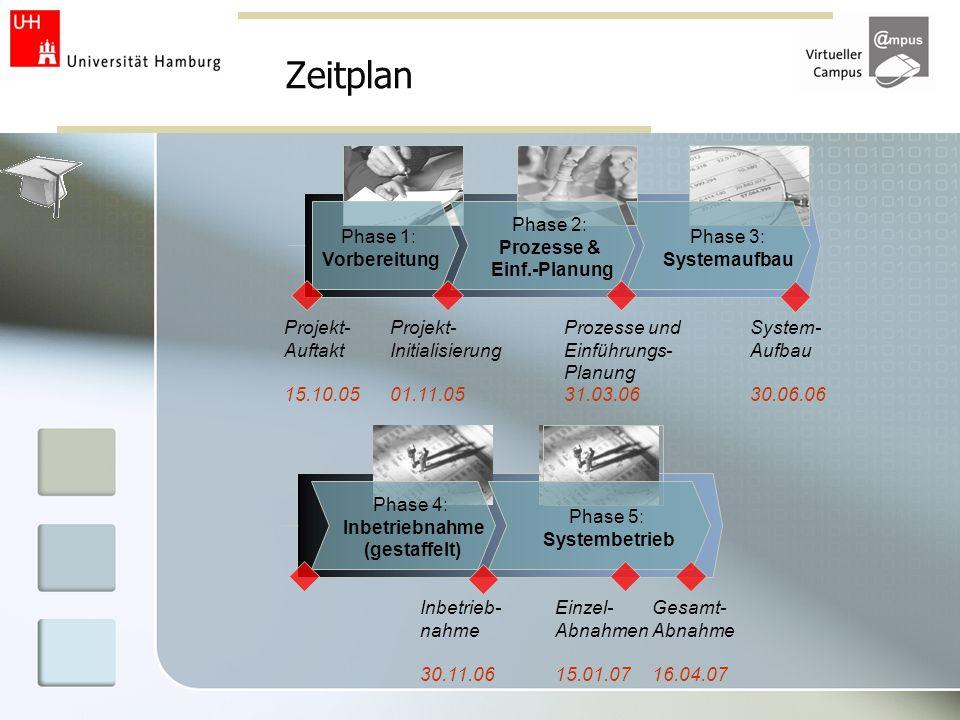 Zeitplan Phase 1: Vorbereitung Phase 2: Prozesse & Einf.-Planung Phase 3: Systemaufbau Projekt- Initialisierung 01.11.05 Prozesse und Einführungs- Pla