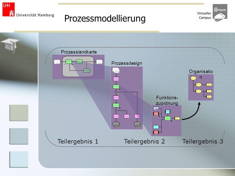 Prozessmodellierung Organisatio n Prozesslandkarte Prozessdesign Funktions- zuordnung Teilergebnis 1Teilergebnis 2Teilergebnis 3