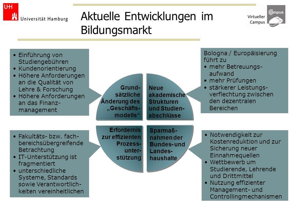 opportunity Einführung von Studiengebühren Kundenorientierung Höhere Anforderungen an die Qualität von Lehre & Forschung Höhere Anforderungen an das F