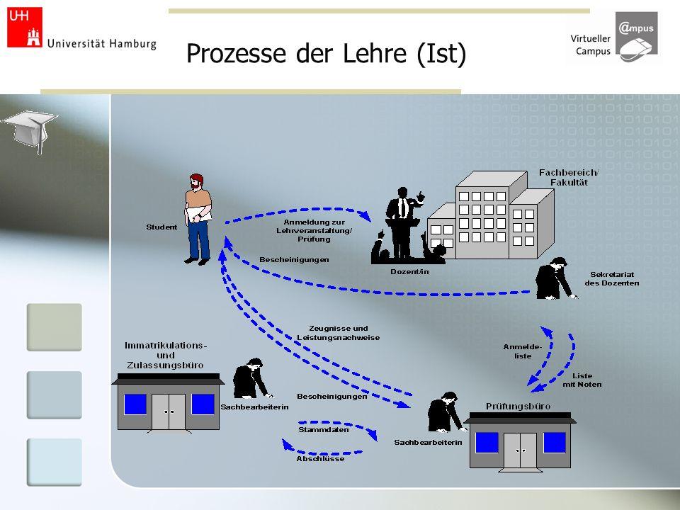 Prozesse der Lehre (Ist)