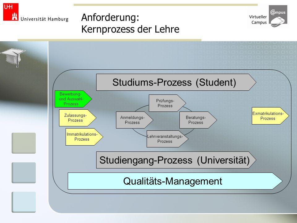 Anforderung: Kernprozess der Lehre Bewerbung- und Auswahl- Prozess Qualitäts-Management Studiengang-Prozess (Universität) Studiums-Prozess (Student) Z