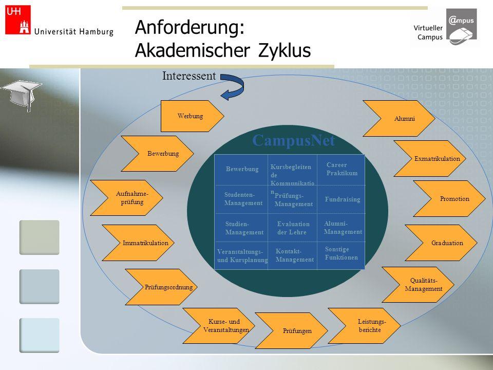 Anforderung: Akademischer Zyklus Werbung Bewerbung Studenten- Management Studien- Management Veranstaltungs- und Kursplanung Kursbegleiten de Kommunik