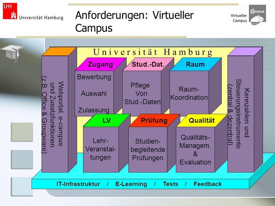 Anforderungen: Virtueller Campus IT-Infrastruktur / E-Learning / Tests / Feedback Webportal, e-campus und Zusatzfunktionen (z.B. Office & Groupware) B