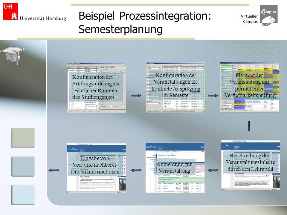 Beispiel Prozessintegration: Semesterplanung Konfiguration der Prüfungsordnung als rechtlicher Rahmen des Studienganges Konfiguration der Veranstaltun