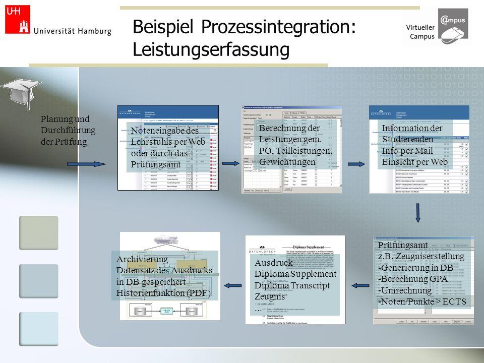 Beispiel Prozessintegration: Leistungserfassung Planung und Durchführung der Prüfung Noteneingabe des Lehrstuhls per Web oder durch das Prüfungsamt Be
