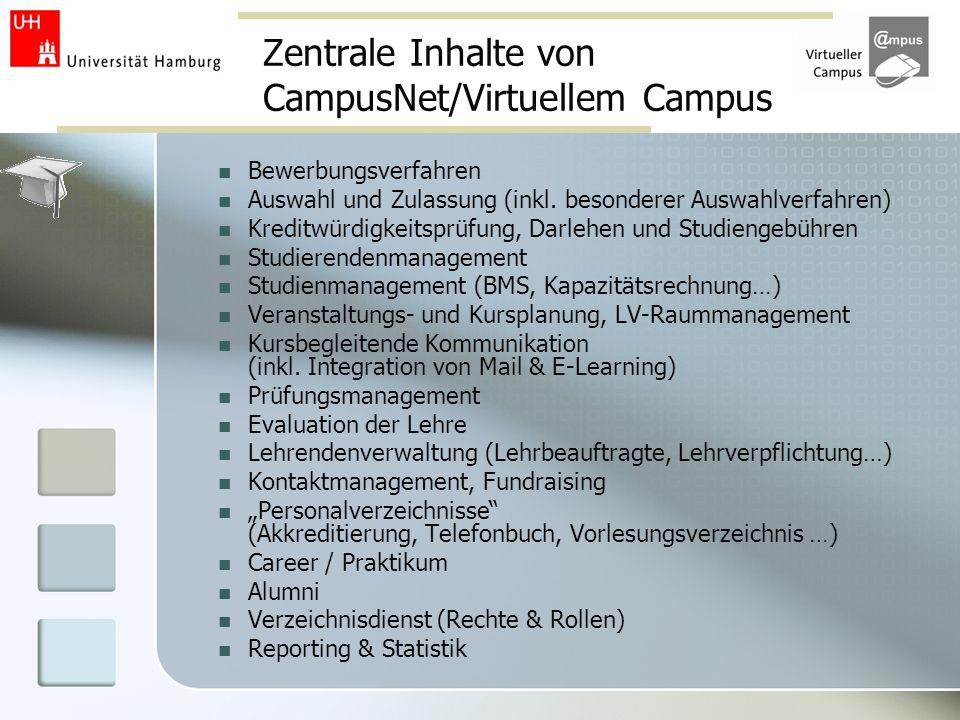 Zentrale Inhalte von CampusNet/Virtuellem Campus Bewerbungsverfahren Auswahl und Zulassung (inkl. besonderer Auswahlverfahren) Kreditwürdigkeitsprüfun