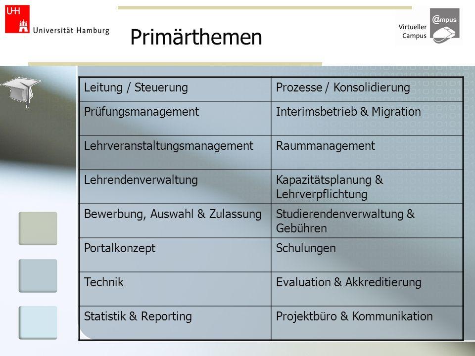 Primärthemen Leitung / SteuerungProzesse / Konsolidierung PrüfungsmanagementInterimsbetrieb & Migration LehrveranstaltungsmanagementRaummanagement Leh