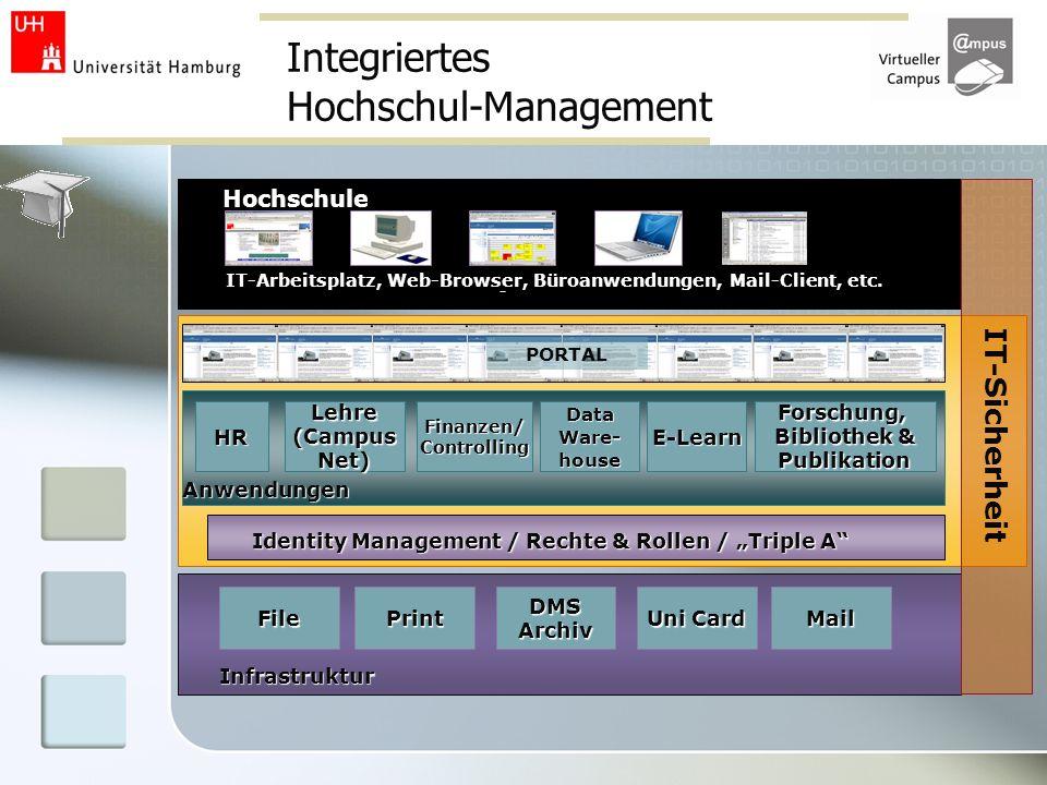 Integriertes Hochschul-Management IT-Sicherheit HRLehre(CampusNet)Finanzen/Controlling Data Ware- house FilePrint Uni Card Mail DMS Archiv Infrastrukt