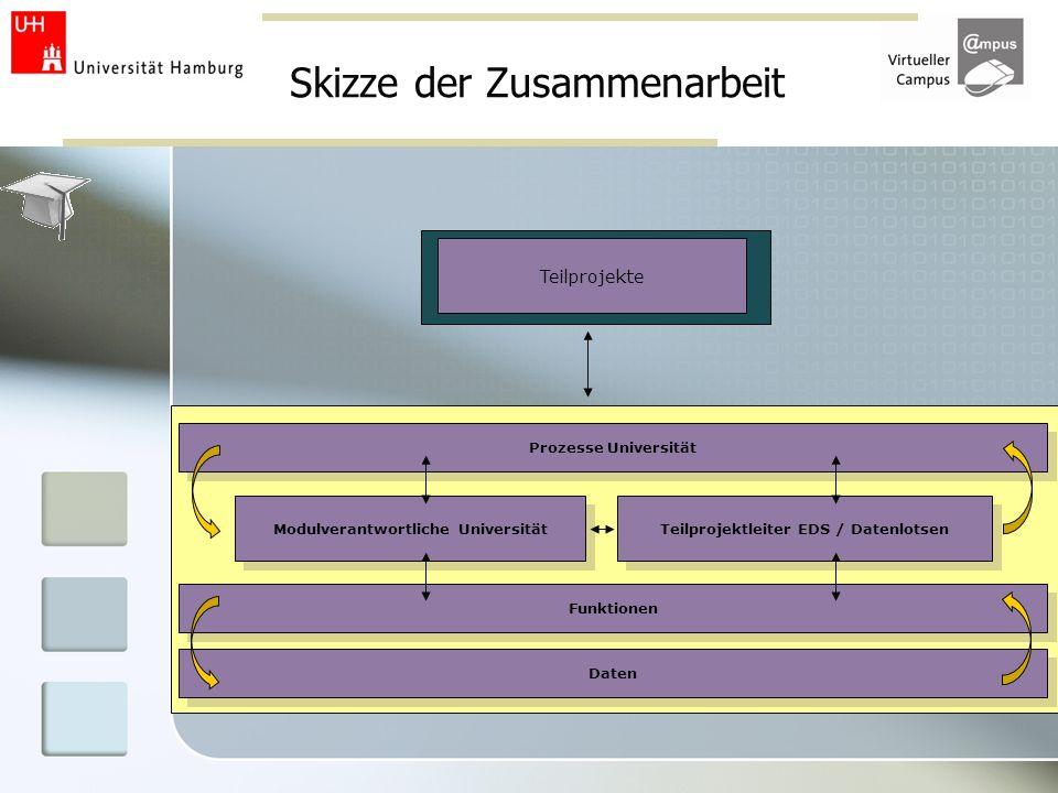 Skizze der Zusammenarbeit Prozesse Universität Modulverantwortliche Universität Teilprojektleiter EDS / Datenlotsen Funktionen Daten Teilprojekte