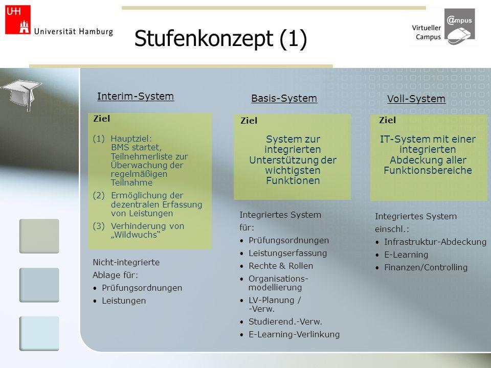 Stufenkonzept (1) Interim-System (1)Hauptziel: BMS startet, Teilnehmerliste zur Überwachung der regelmäßigen Teilnahme (2)Ermöglichung der dezentralen