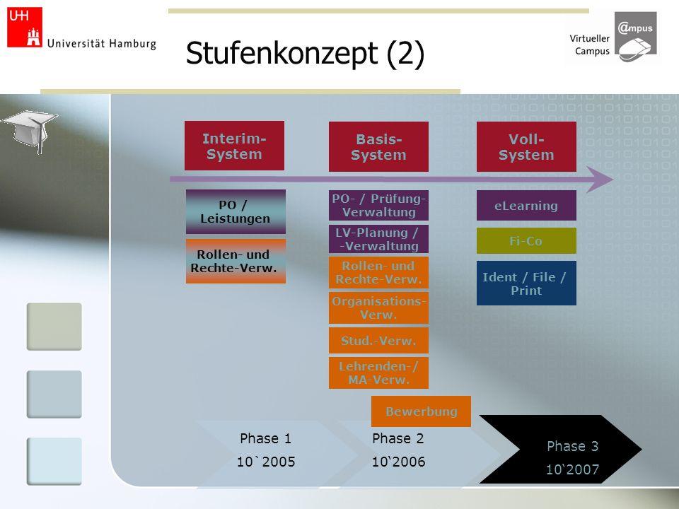 Stufenkonzept (2) Phase 1 10`2005 Phase 3 102007 Phase 2 102006 PO / Leistungen Interim- System Basis- System Voll- System Rollen- und Rechte-Verw.. S