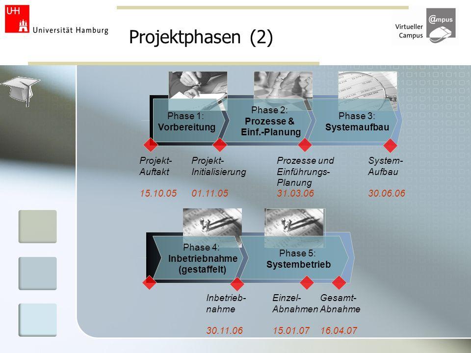 Projektphasen (2) Phase 1: Vorbereitung Phase 2: Prozesse & Einf.-Planung Phase 3: Systemaufbau Projekt- Initialisierung 01.11.05 Prozesse und Einführ