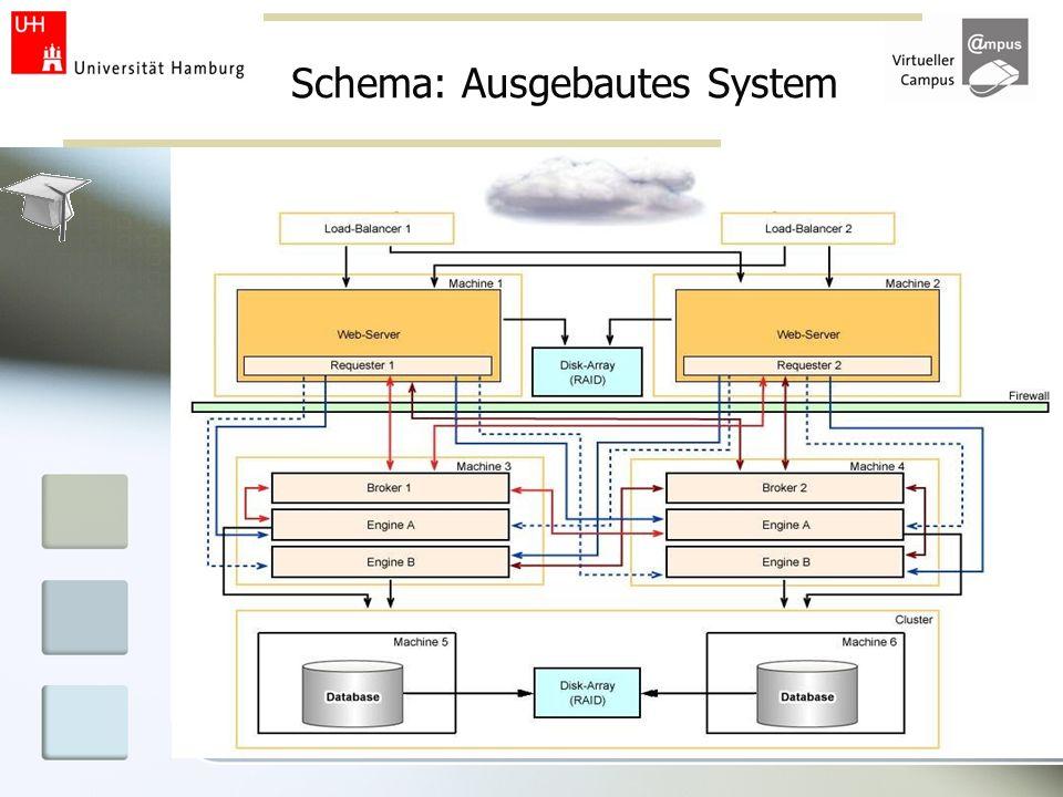 Schema: Ausgebautes System