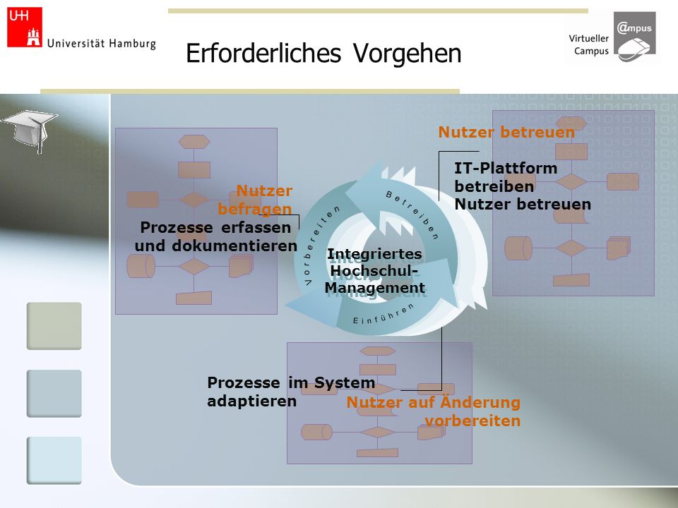 Erforderliches Vorgehen Integriertes Hochschul- Management Prozesse erfassen und dokumentieren Prozesse im System adaptieren IT-Plattform betreiben Nu