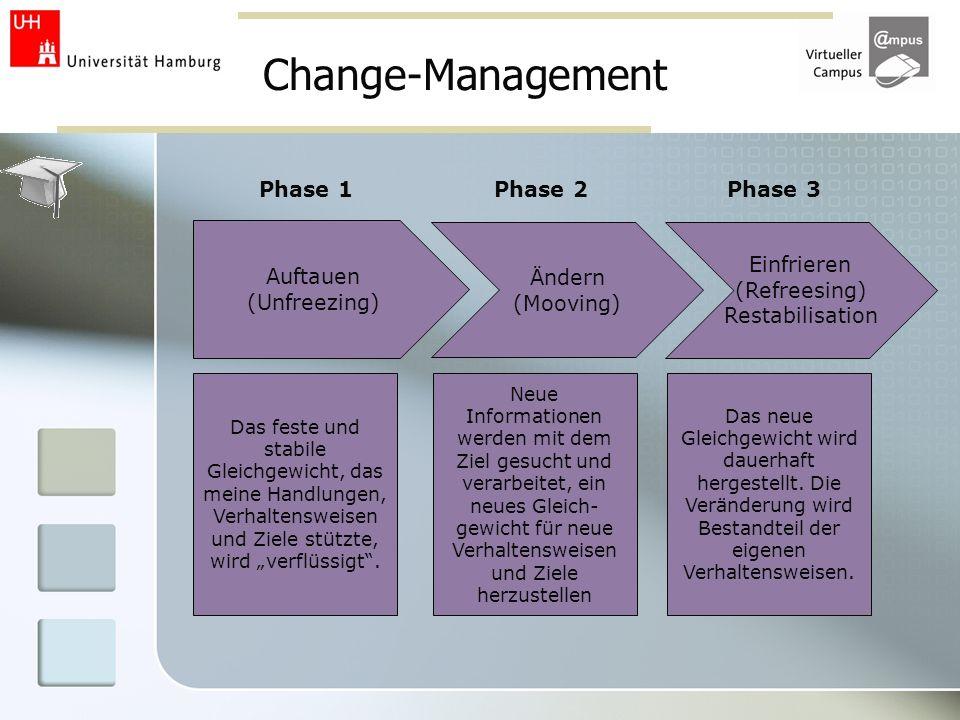 Change-Management Auftauen (Unfreezing) Phase 1 Ändern (Mooving) Phase 2 Einfrieren (Refreesing) Restabilisation Phase 3 Das feste und stabile Gleichg