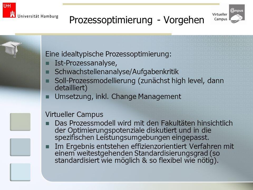 Prozessoptimierung - Vorgehen Eine idealtypische Prozessoptimierung: Ist-Prozessanalyse, Schwachstellenanalyse/Aufgabenkritik Soll-Prozessmodellierung