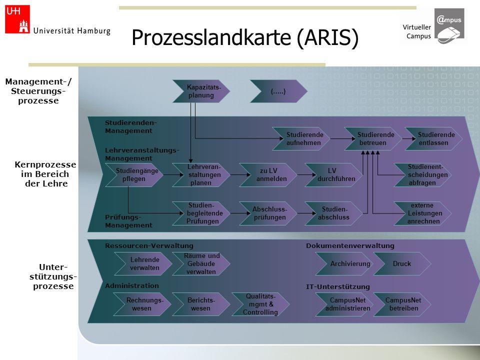 Prozesslandkarte (ARIS) Kapazitäts- planung Lehrveran- staltungen planen Studien- begleitende Prüfungen Studiengänge pflegen Studierende betreuen Stud