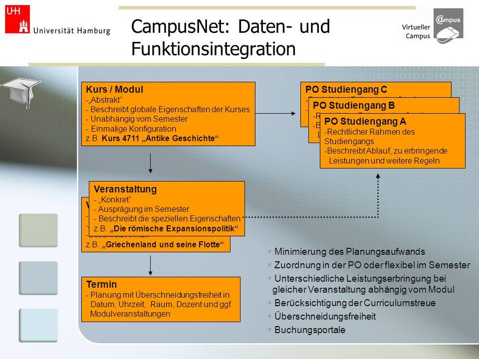 CampusNet: Daten- und Funktionsintegration Kurs / Modul -Abstrakt - Beschreibt globale Eigenschaften der Kurses - Unabhängig vom Semester - Einmalige