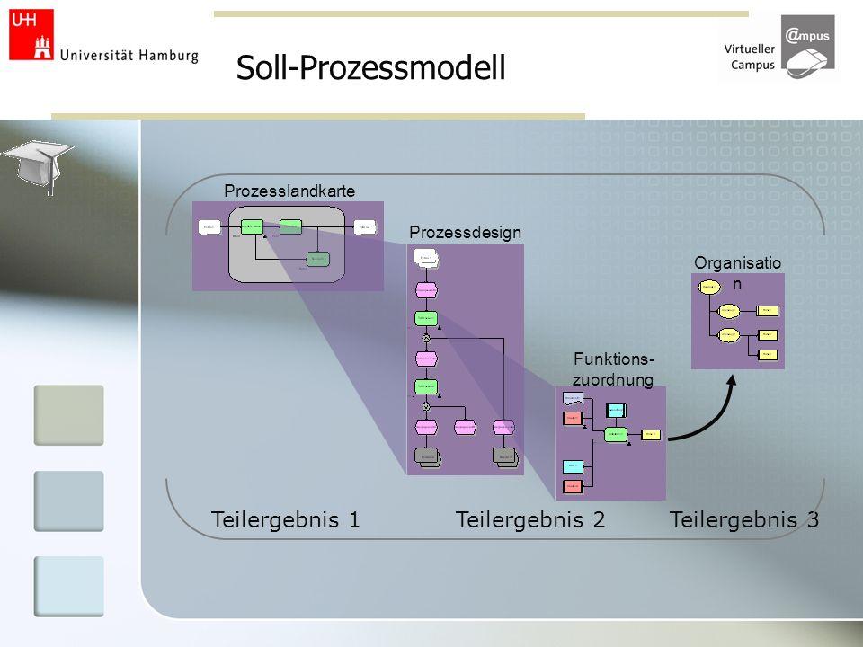 Soll-Prozessmodell Organisatio n Prozesslandkarte Prozessdesign Funktions- zuordnung Teilergebnis 1Teilergebnis 2Teilergebnis 3