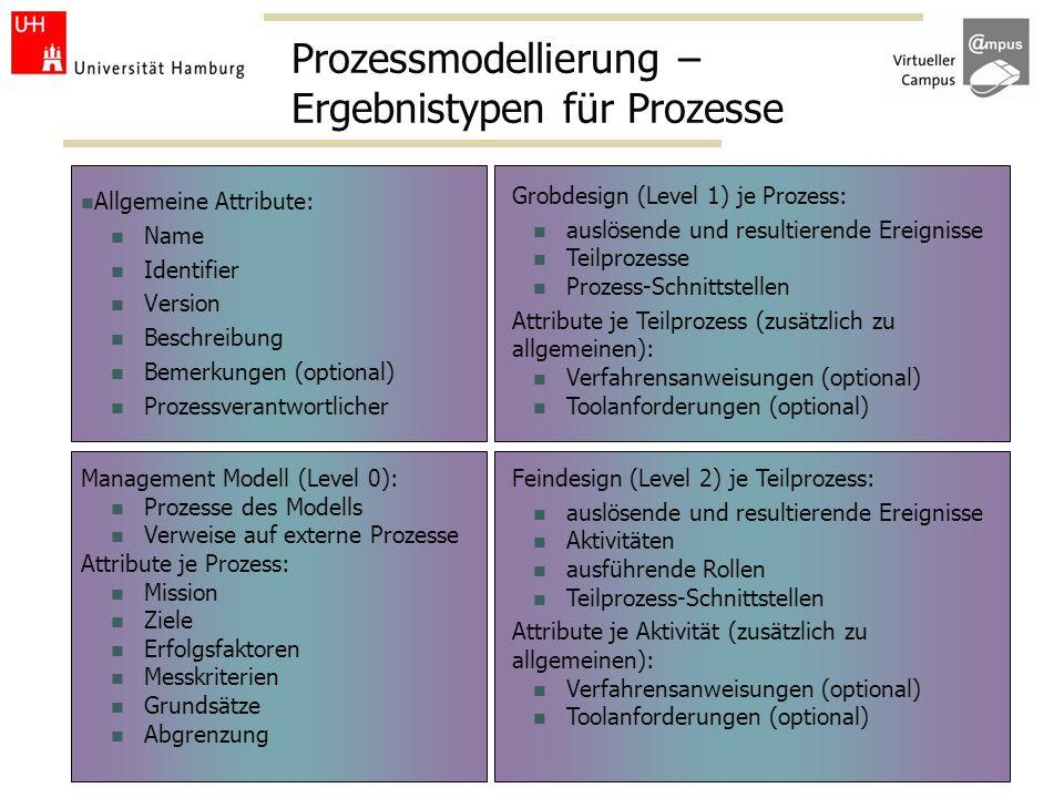 Prozessmodellierung – Ergebnistypen für Prozesse Allgemeine Attribute: Name Identifier Version Beschreibung Bemerkungen (optional) Prozessverantwortli