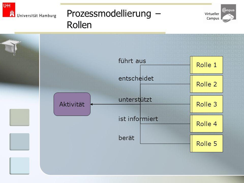 Prozessmodellierung – Rollen Rolle 1 Rolle 2 Rolle 3 Rolle 4 Rolle 5 Aktivität führt aus entscheidet unterstützt ist informiert berät