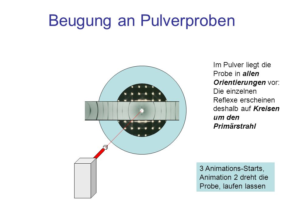 Beugung an Pulverproben 3 Animations-Starts, Animation 2 dreht die Probe, laufen lassen Im Pulver liegt die Probe in allen Orientierungen vor: Die ein