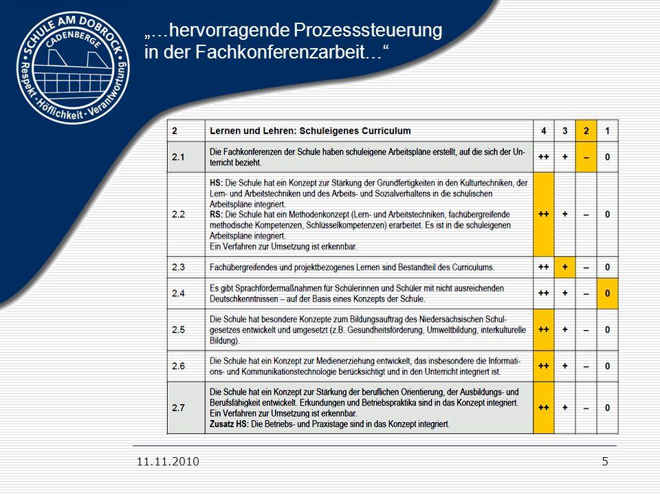 11.11.20106 Auszug aus dem Bericht 2 Schuleigenes Curriculum 1.
