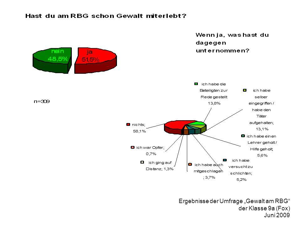 Ergebnisse der Umfrage Gewalt am RBG der Klasse 9a (Fox) Juni 2009