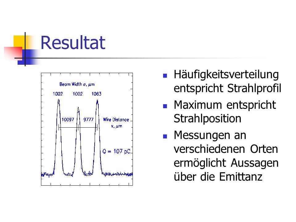 Resultat Häufigkeitsverteilung entspricht Strahlprofil Maximum entspricht Strahlposition Messungen an verschiedenen Orten ermöglicht Aussagen über die Emittanz