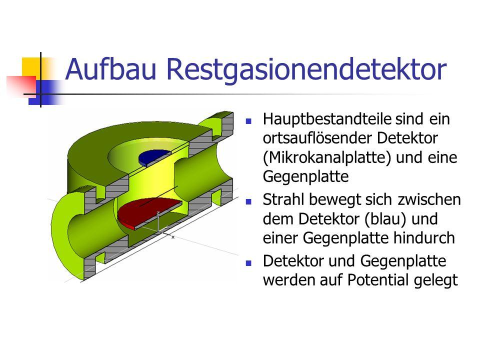 Aufbau Restgasionendetektor Hauptbestandteile sind ein ortsauflösender Detektor (Mikrokanalplatte) und eine Gegenplatte Strahl bewegt sich zwischen de