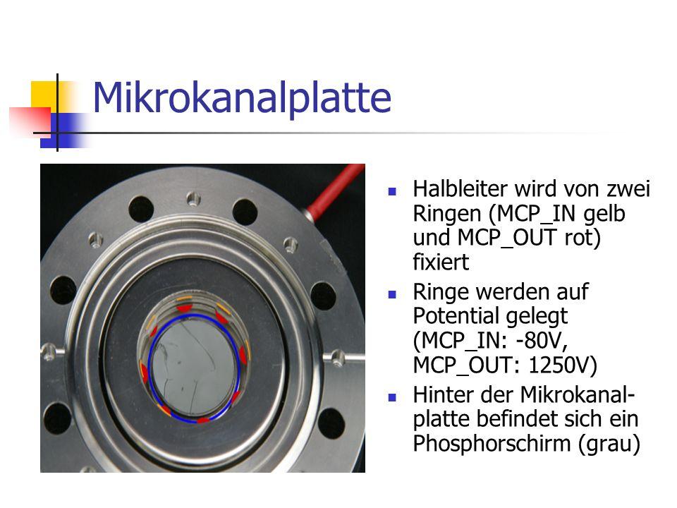 Mikrokanalplatte Halbleiter wird von zwei Ringen (MCP_IN gelb und MCP_OUT rot) fixiert Ringe werden auf Potential gelegt (MCP_IN: -80V, MCP_OUT: 1250V) Hinter der Mikrokanal- platte befindet sich ein Phosphorschirm (grau)