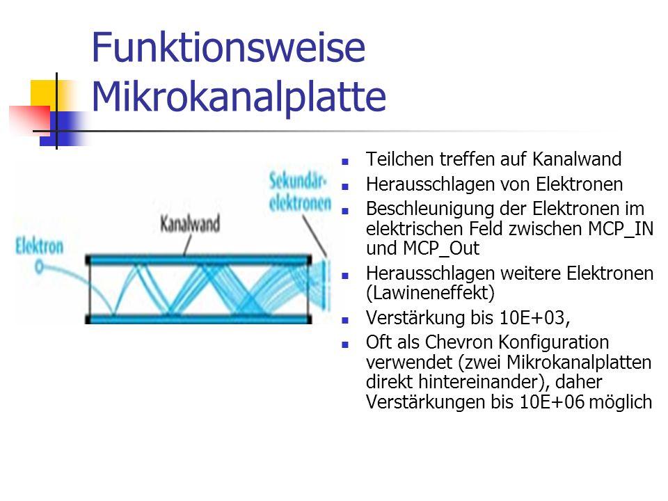 Funktionsweise Mikrokanalplatte Teilchen treffen auf Kanalwand Herausschlagen von Elektronen Beschleunigung der Elektronen im elektrischen Feld zwischen MCP_IN und MCP_Out Herausschlagen weitere Elektronen (Lawineneffekt) Verstärkung bis 10E+03, Oft als Chevron Konfiguration verwendet (zwei Mikrokanalplatten direkt hintereinander), daher Verstärkungen bis 10E+06 möglich