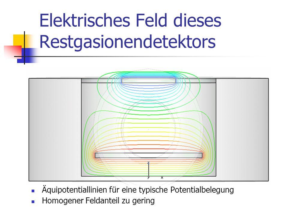 Elektrisches Feld dieses Restgasionendetektors Äquipotentiallinien für eine typische Potentialbelegung Homogener Feldanteil zu gering