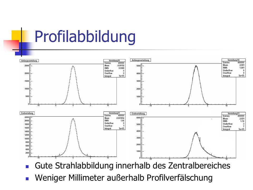 Profilabbildung Gute Strahlabbildung innerhalb des Zentralbereiches Weniger Millimeter außerhalb Profilverfälschung
