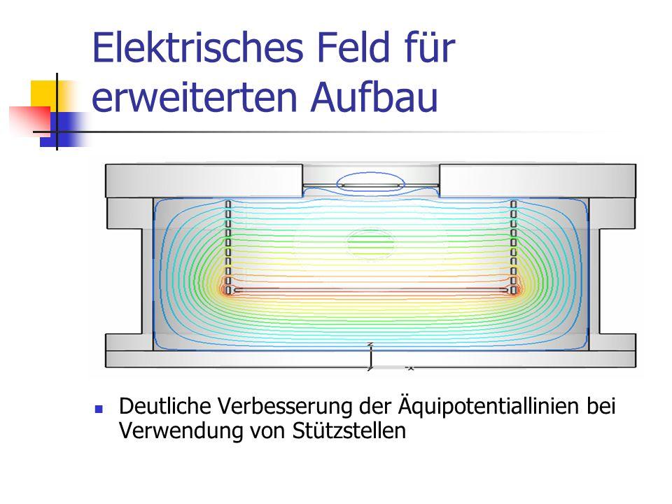 Elektrisches Feld für erweiterten Aufbau Deutliche Verbesserung der Äquipotentiallinien bei Verwendung von Stützstellen