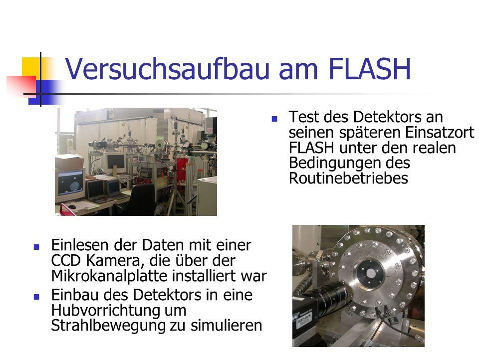 Versuchsaufbau am FLASH Test des Detektors an seinen späteren Einsatzort FLASH unter den realen Bedingungen des Routinebetriebes Einlesen der Daten mit einer CCD Kamera, die über der Mikrokanalplatte installiert war Einbau des Detektors in eine Hubvorrichtung um Strahlbewegung zu simulieren