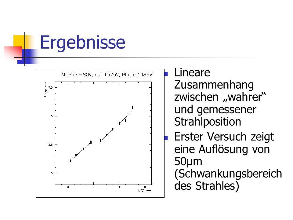 Ergebnisse Lineare Zusammenhang zwischen wahrer und gemessener Strahlposition Erster Versuch zeigt eine Auflösung von 50µm (Schwankungsbereich des Strahles)