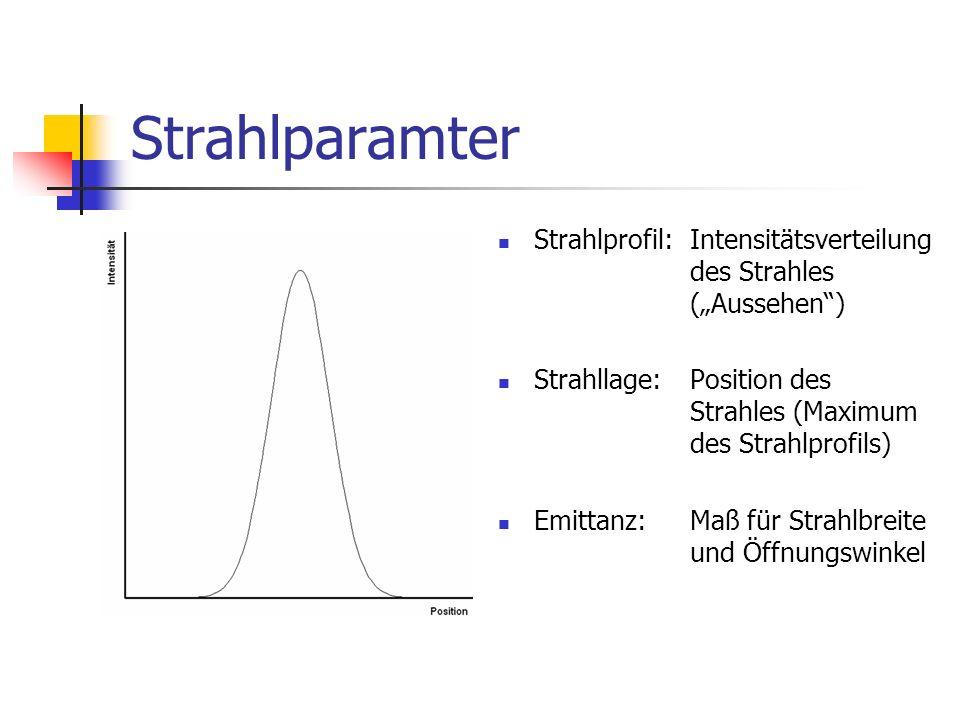 Strahlparamter Strahlprofil: Intensitätsverteilung des Strahles (Aussehen) Strahllage:Position des Strahles (Maximum des Strahlprofils) Emittanz:Maß für Strahlbreite und Öffnungswinkel