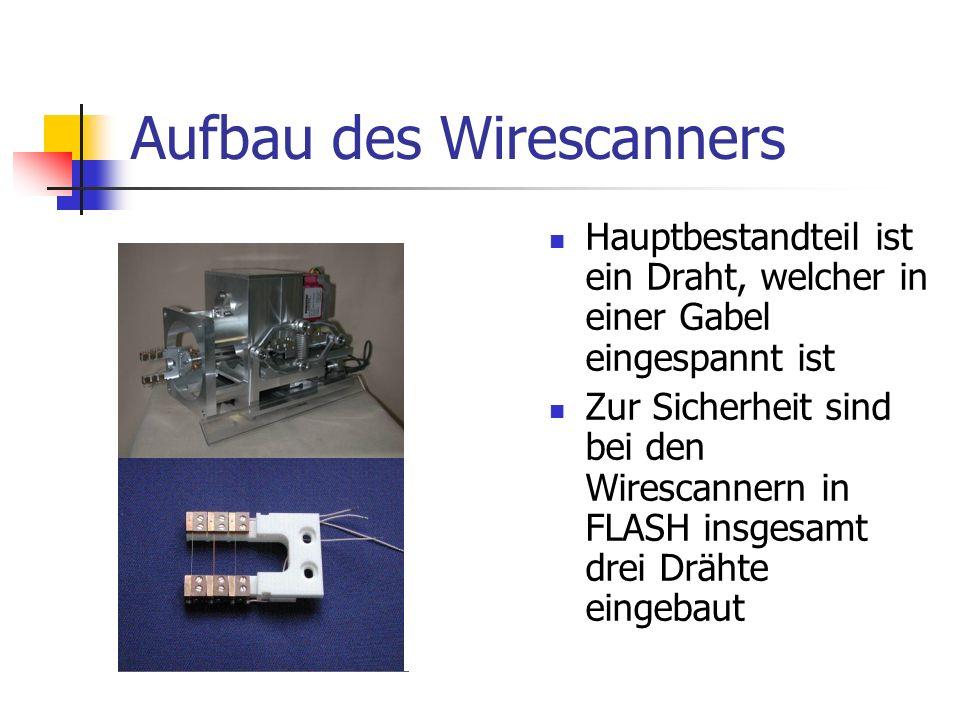 Funktionsweise eines Wirescanners Der Draht bewegt sich langsam durch den Strahl, gleichzeitig wird die Drahtposition gemessen Die Strahlteilchen werden an diesem Draht gestreut, Erzeugung von Streustrahlung Die Streuteilchen und Strahlung werden anschließend detektiert