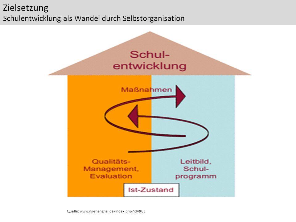 Zielsetzung Schulentwicklung als Wandel durch Selbstorganisation Quelle: www.ds-shanghai.de/index.php?id=963