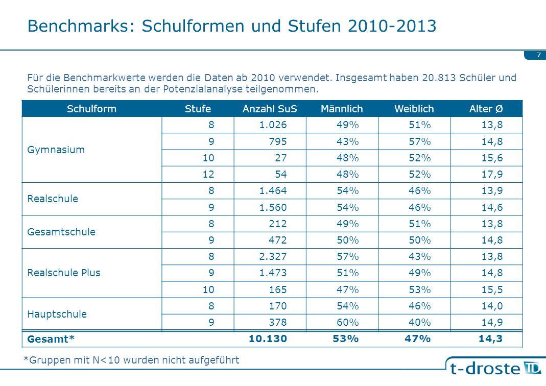 Benchmarks: Schulformen und Stufen 2010-2013 7 Für die Benchmarkwerte werden die Daten ab 2010 verwendet. Insgesamt haben 20.813 Schüler und Schülerin