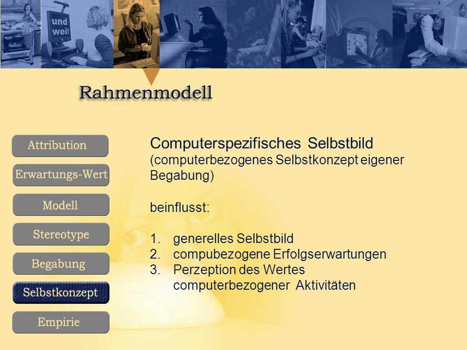 Computerspezifisches Selbstbild (computerbezogenes Selbstkonzept eigener Begabung) beinflusst: 1.generelles Selbstbild 2.compubezogene Erfolgserwartungen 3.Perzeption des Wertes computerbezogener Aktivitäten