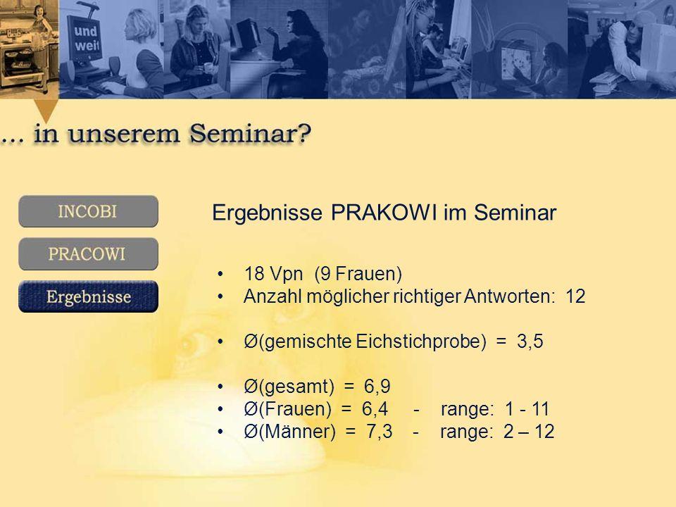 Ergebnisse PRAKOWI im Seminar 18 Vpn (9 Frauen) Anzahl möglicher richtiger Antworten: 12 Ø(gemischte Eichstichprobe) = 3,5 Ø(gesamt) = 6,9 Ø(Frauen) = 6,4 - range: 1 - 11 Ø(Männer) = 7,3 - range: 2 – 12